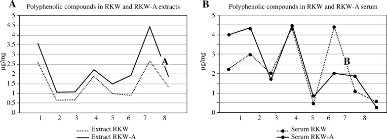 A) HPLC analysis of extracts. Statistical differences between RKW and RKW-A extracts: salidroside (1) p