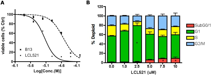 LCL521 demonstrates significant effects on MCF7 cells cytotoxicity and proliferation. ( A ) Viable cell analysis . MCF7 cells were treated with vehicles, 0.78, 1.56, 3.125, 6.25,12.5, 25, 50, and 100μM of either B13 or LCL521 for 48h and then MTT assays were performed. The results are expressed as a percentage relative to untreated cells and are presented as means ± st dev. of single experiment with 4 time replicates. ( B ) Effect of LCL521 on MCF7 cell cycle . MCF7 cells were treated with vehicle or with 1, 2.5, 5, 7.5 and 10 μM LCL521 for 24h. Cells were fixed with 70% ethanol overnight before adding 500μL RNase and PI solution. Samples were kept in the dark for another 45min before the FACS analysis. (n = 4, two times experiments with duplicates in each. * p