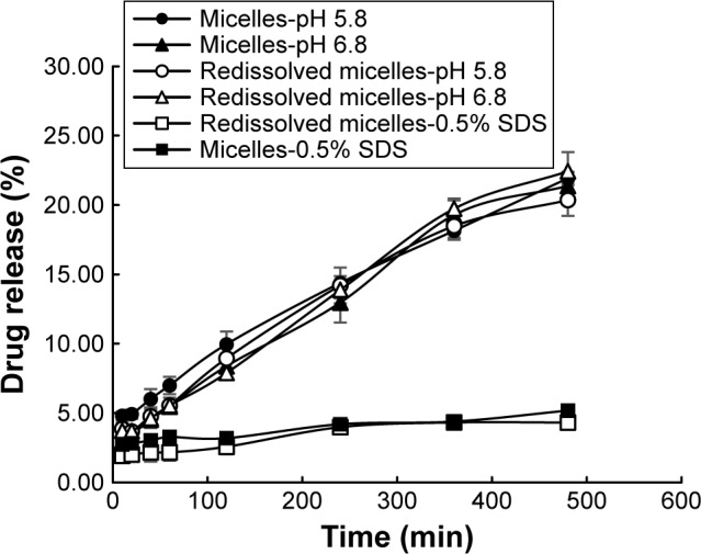 Release profile of AmB-loaded micelles and redissolved micelles in different mediums. Abbreviations: AmB, amphotericin B; SDS, sodium dodecyl sulfate.