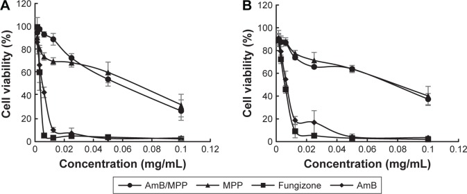 Cytotoxicity of AmB, Fungizone (AmB+DOC), AmB/MPP micelles, and MPP blank micelles incubation for ( A ) 24 h and ( B ) 12 h. Abbreviations: AmB, amphotericin B; DOC, sodium deoxycholate; MPP, monomethoxy poly(ethylene glycol)-poly(epsilon-caprolactone)-graft-polyethylenimine.
