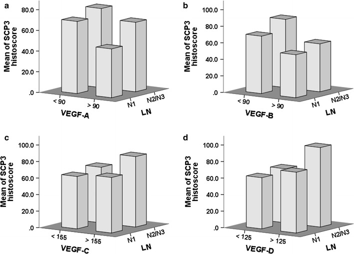 Association between SCP3 and VEGFs in human non-small cell lung cancer (NSCLC). Correlation between SCP3, N factor (pN1 and pN2–3), and VEGF-A ( a ), VEGF-B ( b ), VEGF-C ( c ) or VEGF-D ( d )