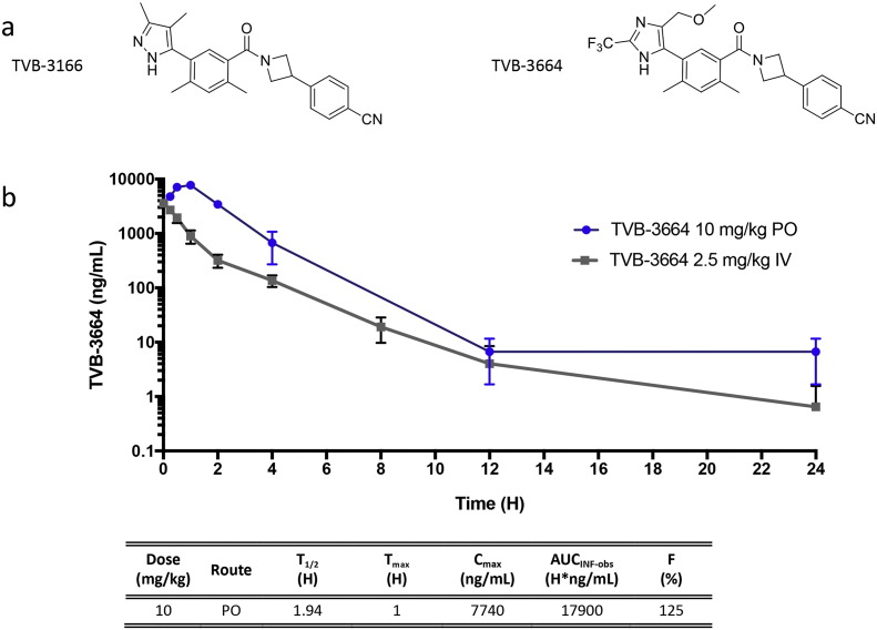 TVB-3166 and <t>TVB-3664</t> small molecule FASN inhibitors. (A) Chemical structure of TVB-3166 and TVB-3664. (B) Pharmacokinetic analysis of TVB-3664 in mice. Drug levels were determined from 3 different mice for each time point following administration by oral gavage or intravenous injection. (Bayside Biosciences, San Jose, CA). For oral dosing, TVB-3664 was formulated at 3-V Biosciences in 100% PEG-400 and diluted with water to a final PEG concentration of 30% immediately before dosing. For iv dosing TVB-3664 was formulated Bioanalytical analysis was performed at 3-V Biosciences by mass spectrometry.