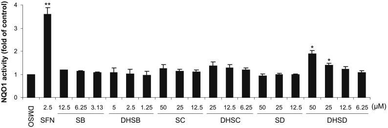 Effect of tested flavonolignans on NQO1 activity in Hepa1c1c7 cells. Cells were treated for 48 h with 0.1% DMSO (control), 2.5 μM sulforaphane (SFN; positive control) or with indicated concentrations of silybin (SB), 2,3-dehydrosilybin (DHSB), silychristin (SC), 2,3-dehydrosilychristin (DHSC), silydianin (SD) or 2,3-dehydrosilydianin (DHSD). After treatment, the activity of NQO1 was determined using the NQO1 assay. Data are means ± standard deviation of three experiments. * p