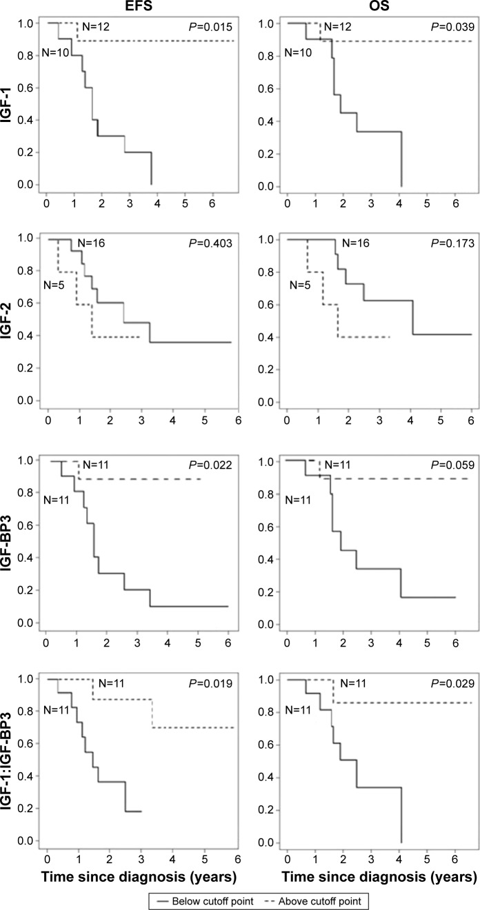 Kaplan–Meier curves of event-free survival (left column) and overall survival (right column) for <t>IGF-1,</t> IGF-BP3, and molar IGF-1 (nm/L):IGF-BP3 (nm/L) ratio levels under or above the cutoff point. Note: P -values are given for the univariate analyses of the Cox regression analyses. Abbreviations: IGF-1, insulin-like growth factor 1; IGF-BP3, insulin-like growth factor-binding protein 3; EFS, event-free survival; OS, overall survival.