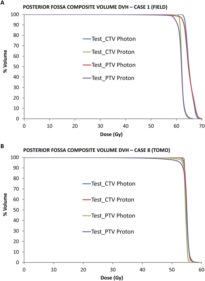 Dose volume histograms for Test_CTV and Test_PTV for photon and proton plans. (A) Case 8: TomoTherapy. (B) Case 1: field.