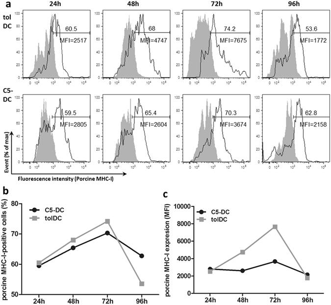 TolDC and C5-DC successfully express porcine antigen following electroporation of porcine-specific ivtRNA. MHC-I expression was used as surrogate marker for porcine antigen expression. ( a ) Flow cytometry analysis at different time points after electroporation using a porcine MHC-I-specific monoclonal antibody. Mock-electroporated tolDC and C5-DC were used as controls (grey peaks). ( b ) in % of cells, ( c ) as MFI.