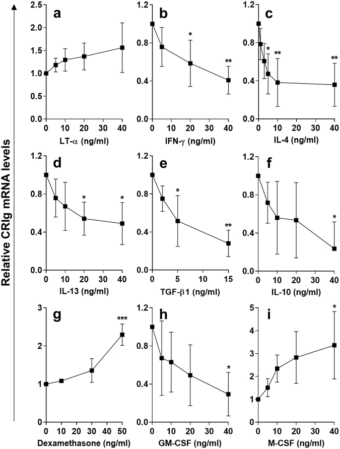 Effects of cytokines on CRIg expression in matured macrophages (MDM). In these studies MDM were prepared by culturing human monocytes for 3 days. MDM from 3 day cultures were treated with LT-α ( a ) (0, 5, 10, 20 and 40 ng/ml) or IFN-γ ( b ) (0, 5, 20 and 40 ng/ml) or IL-4 ( c ) (0, 1, 3, 5, 10 and 40 ng/ml) or IL-13 ( d ) (0, 5, 10, 20 and 40 ng/ml), TGF-β1 ( e ) (0, 2, 5 and 15 ng/ml) or ( f ) IL-10 (0, 5, 10, 20 and 40 ng/ml) or M-CSF/GM-CSF ( g , h ) (0, 5, 10, 20 and 40 ng/ml) or dexamethasone ( i ) (0, 10, 30 and 50 ng/ml) for 24 h and then CRIg mRNA levels relative to GAPDH mRNA were assessed by qPCR. Data are expressed as fold-change over GAPDH-normalised CRIg mRNA in the absence of cytokine set as 1. Data are presented as means ± SD of three experiments, each conducted with cells from different individuals, *p