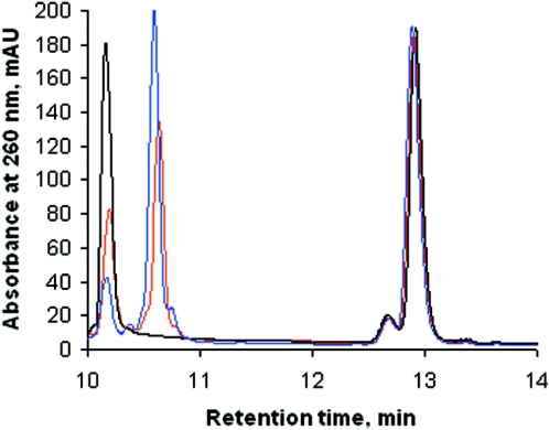 HPLC analysis of products of 5′-CCCCCCCCCCCC A -3′–5′-GGGGTGGGGGGGA-3′ extension. Polymerase extension assay was performed as described in Materials and Methods with 5 μM 5′-CCCCCCCCCCCC A -3′–5′-GGGG T GGGGGGGA-3′ and 10 μg/ml of Klenow exo − at 37°C. The reaction was started by addition of the enzyme and terminated by addition of 10 mM EDTA. Aliquots of 50 μl of sample were withdrawn from the assay mixture before (black curve) and 10 (red curve), and 20 (blue curve) min after the reaction had been started. Oligomers were separated from dGTP and dCTP with TSKgel G-3000 SWXL HPLC column (7.8 × 300 mm) and loaded in 0.1 M KOH onto TSKgel DNA-NPR column (4.6 × 75 mm). Elution was performed using a 20 min linear gradient between 0 and 1 M KCl in 0.1 M KOH at a flow rate of 0.6 ml/min.