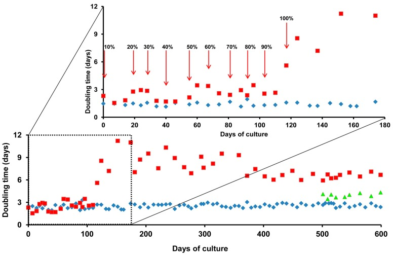Doubling times of adult zebrafish liver cell line (ZFL) cells during adaptation to growth in UltraMEM™-ITES. ZFL cells were exchanged into decreasing percentages of L15-FBS and increasing percentages of UltraMEM™-ITES. Medium substitutions were made every second passage. Cell counts were taken every 2–8 days. Doubling times were calculated for ZFL growing in L15-FBS alone (blue diamonds), in L15-FBS supplemented with a range of UltraMEM™-ITES concentrations (red squares), or in UltraMEM™-ITES, <t>HEPES-KOH</t> supplemented with 2 mM taurine (green triangles).