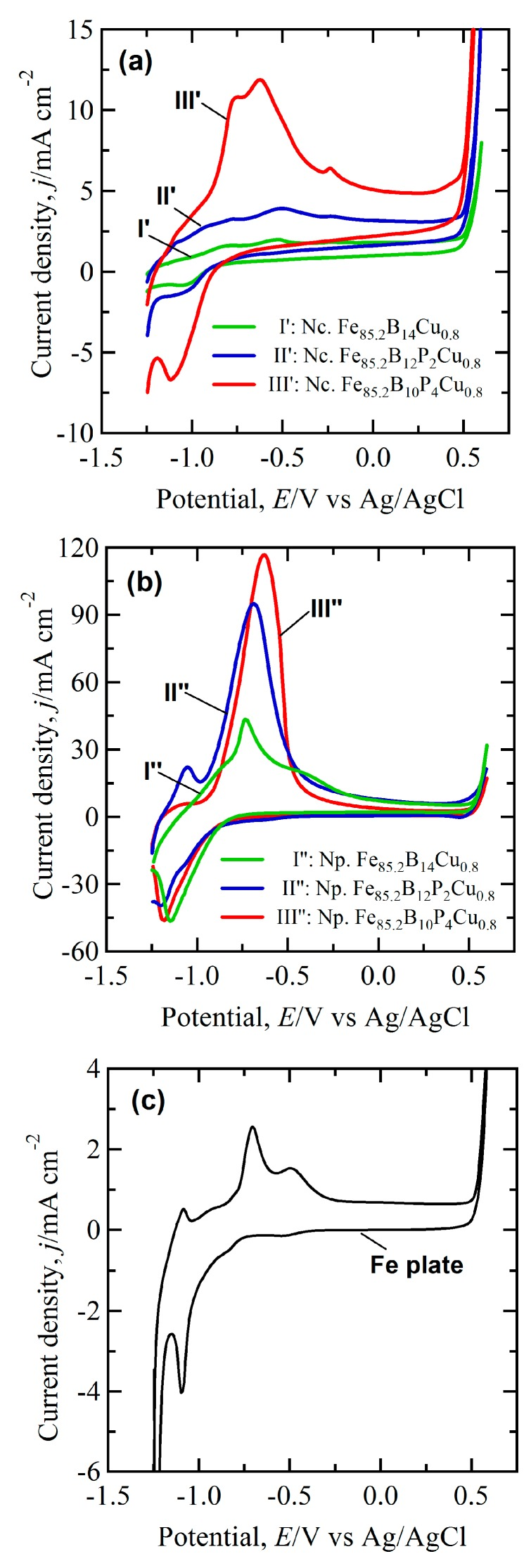 CV curves of nanocrystalline ( a ) nanoporous; ( b ) electrodes and pure Fe plate; ( c ) in 6.0 M KOH solution. Scan rate: 50 mV/s. Nanocrystalline electrodes: Fe 85.2 B 14 Cu 0.8 (I′), Fe 85.2 B 12 P 2 Cu 0.8 (II′) and Fe 85.2 B 10 P 4 Cu 0.8 (III′) alloys after annealing of amorphous precursor alloys. Nanoporous electrodes: Fe 85.2 B 14 Cu 0.8 (I′′), Fe 85.2 B 12 P 2 Cu 0.8 (II′′) and Fe 85.2 B 10 P 4 Cu 0.8 (III′′) alloys after dealloying of nanocrystalline precursor alloys in 0.1 M H 2 SO 4 solution for 7.2 ks.