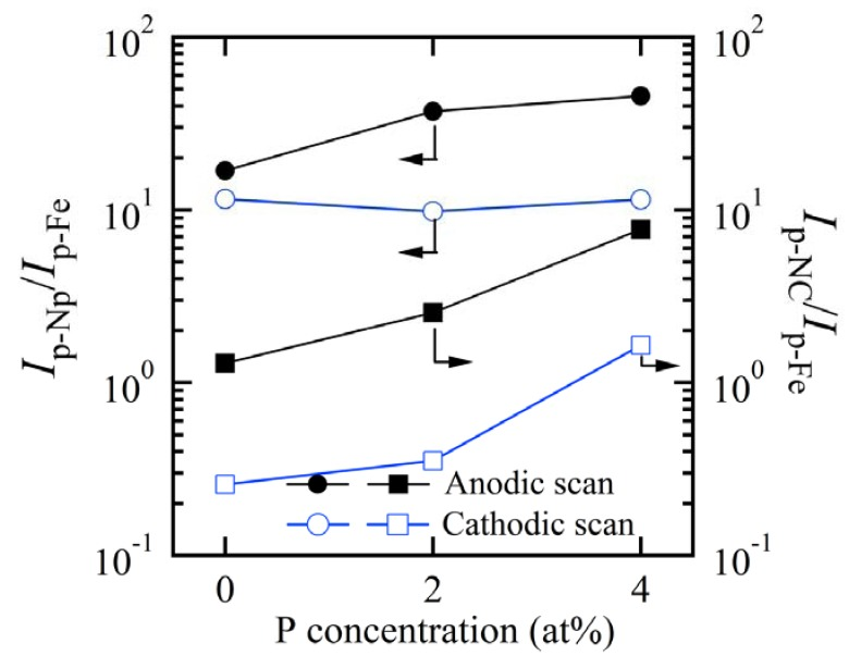 The increasing efficiency of Redox reaction of nanoporous and <t>nanocrystalline</t> Fe 85.2 B 14 Cu 0.8 , Fe 85.2 B 12 P 2 Cu 0.8 and Fe 85.2 B 10 P 4 Cu 0.8 electrodes with the P concentration normalized by the peak current density of Fe plate electrodes in 6 M <t>KOH</t> solution. I p-Np / I p-Fe : Ratio of the peak current density between nanoporous electrodes and Fe plate electrode; I p-NC / I p-Fe : Ratio of the peak current density between nanocrystalline electrodes and Fe plate electrode.
