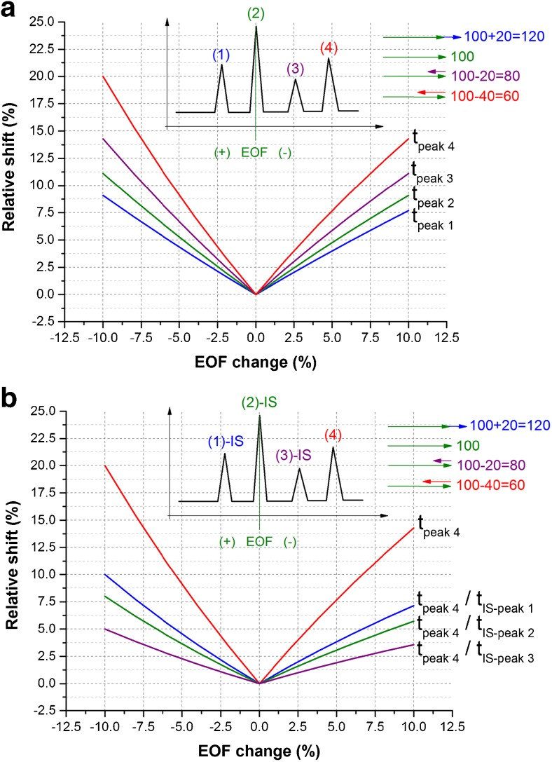Theoretical simulation of the potential shifts of parameters in the qualitative analysis caused by the EOF change, (A ) Using migration times obtained for four different compounds (1–4) exhibiting different migration velocity. (B ) Using migration time and relative migration times obtained for one compound (4) and considering three different internal standards (IS, 1–3). The shifts were calculated as a relative change of the parameter upon the given EOF alteration. The inset graphics present schematic electropherogram and adding of vectors for the particular <t>analytes</t> (the initial electroosmotic mobility equals 100 and it varies +/− 10; electrophoretic mobilities are constant and they equal +20, 0, −20, −40 for the given analytes; the values were chosen arbitrarily to visualize the discussed phenomenon)