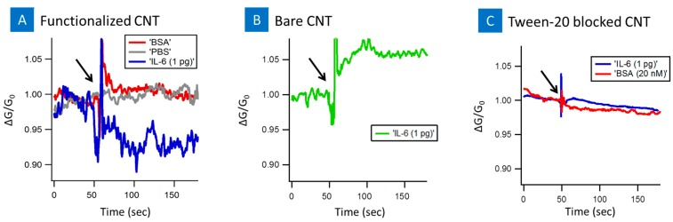 Sensor response of the CNT-biosensor at source-drain bias of 0.1 V and at the gate bias of 0 V. ( A ) indicates the response after the introduction of 20 nM BSA (red line), 1 mM MgCL 2 1× PBS (gray line), 1 pg IL-6 target protein (blue line) to functionalized CNT-biosensor and ( B ) 1 pg IL-6 target protein to bare unfunctionalized CNT-biosensor (green line); ( C ) Response of tween-20 blocked CNT-biosensor to IL-6 protein (blue line), and BSA (red line). Arrow indicates the point of sample injection.