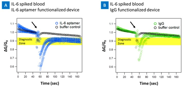 Blood experiment results. Response of the CNT-biosensor at source-drain bias of 0.1 V and at the gate bias of 0 V. IL-6 spiked blood samples were tested on two different CNT-biosensor surfaces, IL-6 aptamer ( A ), and IgG ( B ) functionalized surfaces. The response of the IL-6 aptamer functionalized devices to control buffer, 1 mM MgCl 2 1× PBS, is presented in each panel as a reference point (black marks). ( A ) Shows the respond of the IL-6 aptamer functionalized device to IL-6 protein spiked blood (10 pg/mL), ~8–13% drop in the current (diagnostic zone); ( B ) Presents the response to IgG functionalized CNT-biosensor, negative control surface, to IL-6 spiked blood showing no significant change in signal. Arrows indicate the points of IL-6 spiked blood injection, at 60 s.