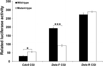Reporter assay for evaluation of the transcriptional activity of Cdc6 , Dele -F, and Dele -R G4 DNAs in CGI sequences. Black bars represent the wild-types and white bars represent the mutant-types. Luciferase activity relative to the pGL4.10 is shown (mean ± SD, n = 3). Wild- and mutant-types samples t-test differences: *P