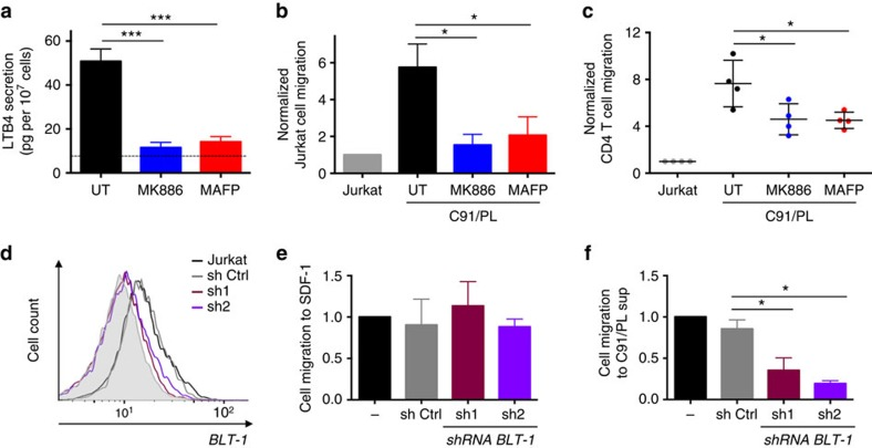 LTB4 secretion by HTLV-1-infected cells promote lymphocyte chemotaxis. ( a ) Drugs targeting the LTB4 synthesis pathway are efficient on C91/PL cells. C91/PL cells were pretreated with 200 nM MK886 or 1 μM MAFP (or left untreated, UT) for 30 min. Spontaneous secretion was determined by ELISA. P value