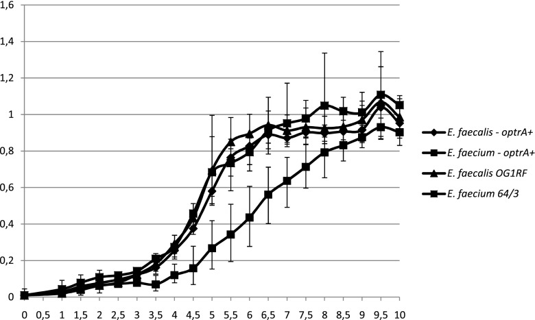 Growth curves of Enterococcus faecalis OG1RF and Enterococcus <t>faecium</t> 64/3 and their optrA transconjugants