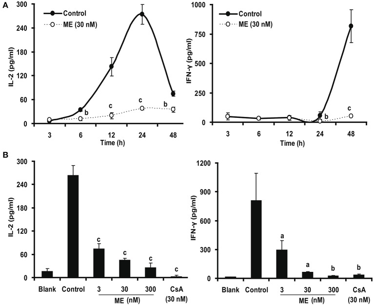 (-)mycousnine enamine inhibited cytokines IL-2 and IFN-γ production. (A) Time course effect of (-)mycousnine enamine on cytokines production. Con A-stimulated splenocytes were incubated with (-)mycousnine enamine for designated length of time, the cultured supernatants was collected for the detection of cytokines contents. (B) The dose-related effect of (-)mycousnine enamine on cytokines production. Con A-stimulated splenocytes were incubated with (-)mycousnine enamine for 24 or 48 h, the cultured supernatants was collected for the detection of IL-2 and IFN-γ respectively by commercial ELISA kits. The values are presented as means ± S.D. ( n = 3). Significant differences with Control group were designated as a P