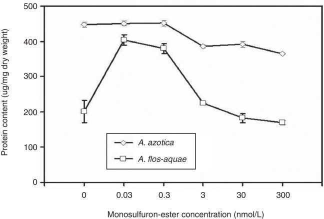 Effect of monosulfuron-ester concentration on protein content of two cyanobacteria.