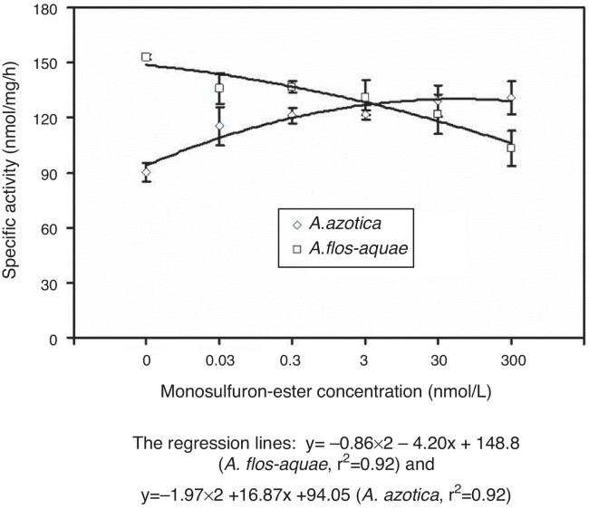 Effect of monosulfuron-ester concentration on extractable ALS activity.