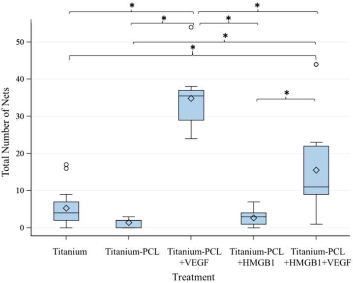 Number of Nets built by investigated implants. VEGF-functionalized titanium-PCL implants lead to significantly more building of net-like structures than all of the other titanium implants with or without cytokines in the assay. VEGF + HMGB1-functionalized titanium-PCL implants built significantly more nets than pure titanium implants, titanium-PCL implants and HMGB1-functionalized titanium-PCL implants. F -test from the analysis of variance followed by pairwise multiple means comparisons with the Least Significant Difference test were used ( p ≤ 0.05).