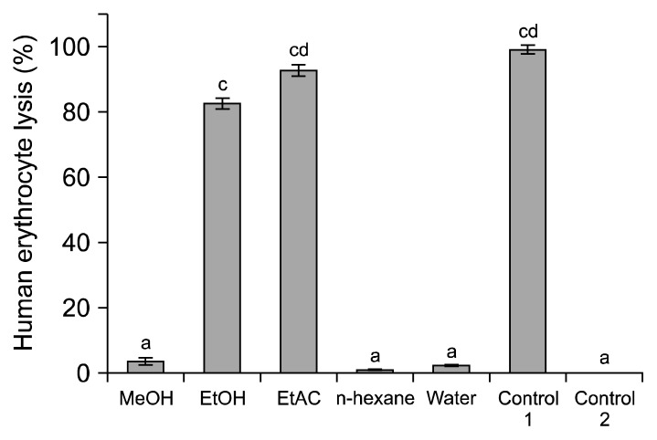 Anti-hemolytic activity of various extracts of wild Ganoderma lucidum . MeOH, methanol; EtOH, ethanol; EtAC, ethylacetate; control 1, Triton X-100; control 2, potassium-buffered saline. Different letters (a–d) above the bars vary significantly ( P
