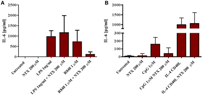 Naltrexone inhibits IL-6 production in isolated monocytes and B cells after toll-like receptor (TLR)7/8 and TLR9 stimulation, respectively, but has no effect on IL-6 production in isolated monocytes after TLR4 stimulation. (A) CD14+ monocytes were isolated from peripheral blood mononuclear cells (PBMC) using magnetic bead isolation. 1 × 10 5 CD14+ cells were incubated with 1 ng/ml LPS (TLR4-L) or 1µM R848 (TLR7/8-L), in the presence or absence of 200µM naltrexone for 24 h. Cell-free supernatants were collected and analyzed for IL-6 by ELISA. (B) CD19+ B cells were isolated from PBMC using magnetic bead isolation. 10 5 B cells were incubated with 1µM CpG or 3 µg/ml CD40-L and 20 ng/ml IL-4, with or without 200µM naltrexone for 24 h. IL-6 production was measured in cell-free supernatants by ELISA. Data show the mean and SD values ( n = 4).