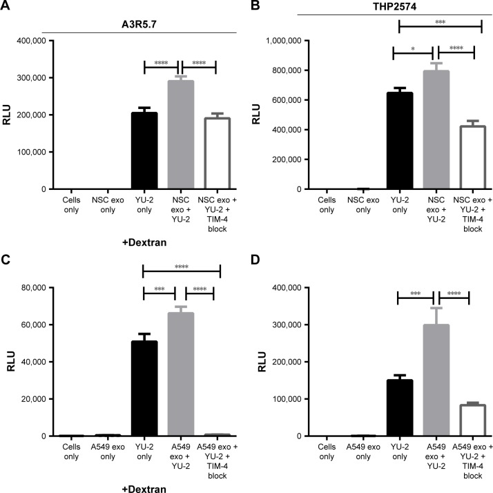 NSC- and A549-derived exosomes significantly enhance <t>HIV-1</t> entry into human immune cell lines. Notes: ( A , C ) YU-2 virus entry into A3R5.7 cells was evaluated in the presence or absence of ( A ) NSC-derived exosomes (0.1 μg) or ( C ) A549-dervied exosomes (0.1 μg). ( B , D ) The differentiated THP2574 cell line was used for entry experiments with YU-2 in the presence or absence of ( B ) NSC-derived exosomes (0.1 μg) or ( D ) A549-derived exosomes (0.1 μg). Virus entry was also evaluated in the presence of exosomes and anti-TIM-4 antibody. Viral gene expression in all control and treatment groups was assessed by Renilla luciferase activity at 72 h post-infection. Data represent 12 independent experiments. Significant differences between treatment groups were determined by one-way ANOVA * P