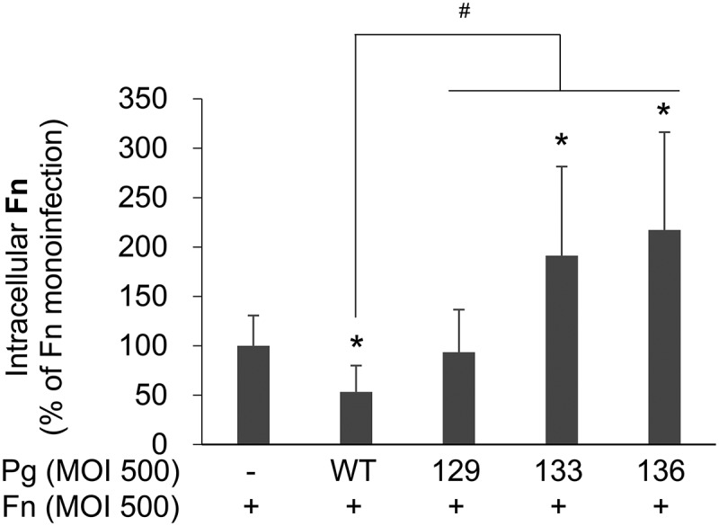 More intracellular F. nucleatum remains viable after coinfection with P. gingivalis with Rgp mutation than in monoinfection. After HOK-16B cells were infected with F. nucleatum in the presence or absence of wild-type P. gingivalis or gingipain mutants at a MOI of 500 for 4 h, extracellular bacteria were killed by incubation with antibiotics for 1 h. After incubation in fresh media for 12 h, the cells were lysed, and the lysates were plated on brain heart infusion blood agar plates containing vancomycin. The data represent the mean ± standard deviation of four independent experiments. * p