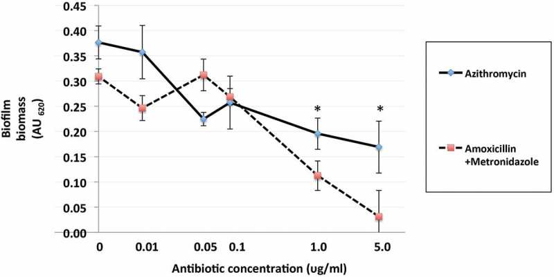Effects of azithromycin and amoxicillin + metronidazole (1:1 ratio) up to 5.0 mg/L on formation polymicrobial biofilms after 48 h of anaerobic incubation at 37°C in a 96-well plate model. Azithromycin and amoxicillin + metronidazole (1:1 ratio) at concentrations 0–100 mg/L were incubated with bacterial cultures. Data points represent the mean AU 620 value of a minimum of three biological replicates and the standard deviation. * p