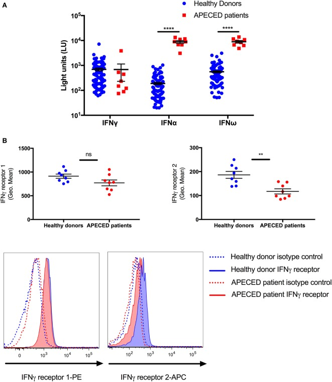 The decrease in STAT1 protein and pSTAT1 levels seen in autoimmune polyendocrinopathy-candidiasis-ectodermal dystrophy (APECED) patients correlates with lower monocyte interferon (IFN)-γR2 receptor expression and the presence of type I IFN autoantibodies. (A) Sera from 8 APECED patients and 100 healthy donors were evaluated for the presence of autoantibodies against IFN-γ, IFN-α, and IFN-ω. Shown is autoantibody immunoreactivity against the indicated cytokines expressed as fluorescence intensity using a particle-based multiplex assay. (B) IFN-γ receptor 1 and 2 levels were measured in CD14 + monocytes of healthy donors ( n = 8) and APECED patients ( n = 8). Summary data on mean fluorescence intensity and representative histogram FACS plots are shown. ** p