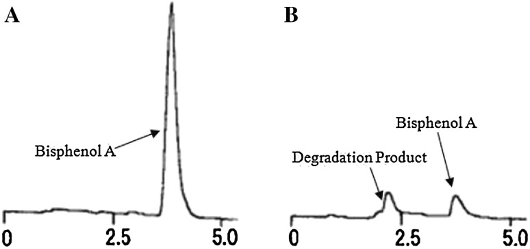The HPLC chromatogram of BPA degradation with T. versicolor . Culture time: a 0 days; b 10 days