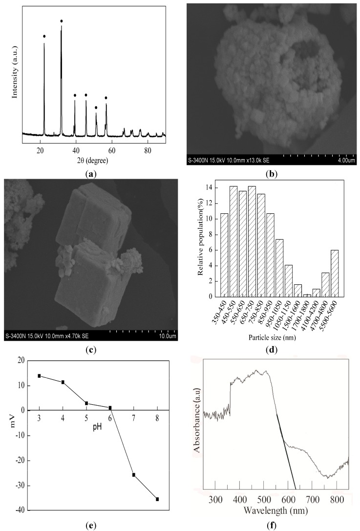 ( a ) XRD pattern of BiFeO 3 (BFO); ( b , c ) SEM images of BFO; ( d ) Particle size distribution of BFO; ( e ) Zeta potential of BFO at different pH values; ( f ) UV-VIS spectra of BFO.