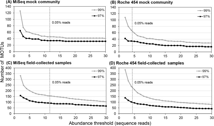 MOTU numbers at different minimum abundance thresholds of sequence reads: Comparisons of mock community analysis using (A) Illumina MiSeq and (B) Roche 454, and analyses of field-collected samples using (C) Illumina MiSeq and (D) Roche 454. A 0.05% of total reads for a single sample is indicated by dashed lines. Effects of the abundance threshold on MOTU numbers were evaluated both at a 97 and 99% similarity threshold for MOTU clustering.