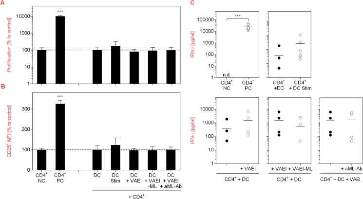 Effects of VAEI-treated DC on T cells. Purified human CD4 + T lymphocytes were cultured in the presence of medium (NC) or stimulated with <t>phytohemagglutinin-L</t> (PC; 10 μg/ml). Unstimulated T cells were further co-cultivated with immature DC (DC, CD4 + ), DC treated with a maturation cocktail (DC Stim, CD4 + ; 500 ng/mL LPS; 50 ng/mL TNF-alpha and 10 ng/mL IL-1beta), VAEI-treated DC (DC + VAEI, CD4 + ; Iscador® Qu Spez; 0.5 μg/ml), DC incubated with ML-depleted VAEI (DC + VAEI-ML, CD4 + ; Iscador®; 0.66 μg/ml) or VAEI and anti-ML antibody (DC + VAEI + aML-Ab, CD4 + ; 2.5 μg/ml). (A) Cell proliferation analysis was done using CFSE staining and flow cytometry. (B) CD25 surface marker expression was analyzed as a second indicator for T cell activation. Data of 6 individual experiments are presented as mean ± SD in relation to untreated T cells (NC) or untreated T cells co-cultured with immature DC (DC, CD4 + ). (C) IFN-γ release by T cells was analyzed in the supernatants of the co-cultures of 6 independent experiments using a cytokine bead array assay. Asterisks indicate significant differences between the groups (*P