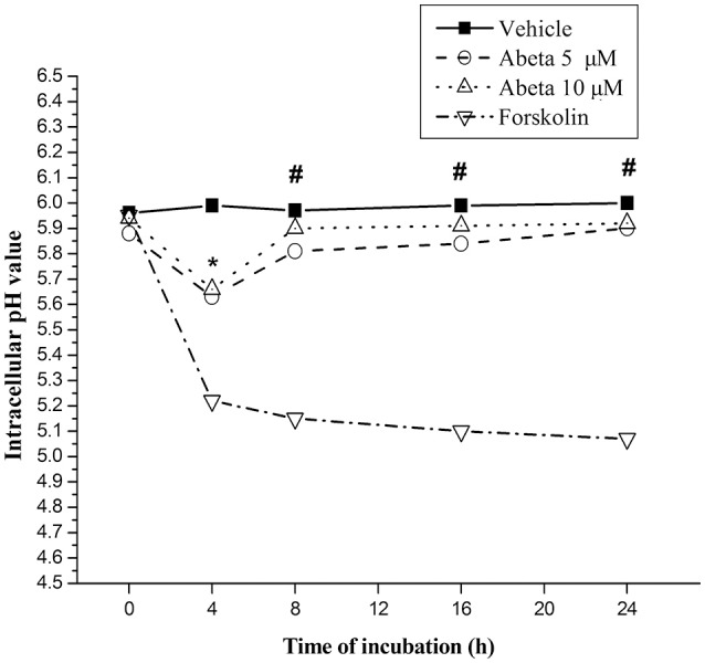 Effects of Aβ on intracellular lysosomal pH value in primary microglia. Microglial cells were harvested and maintained in the 96-well plate, with <t>DMEM-F12</t> containing 2% <t>FBS</t> at least for 2 h for the return of a resting state. After treated with the indicated concentration of Aβ for the indicated time, microglia cells were rinsed with live cell imaging solution. Intracellular pH of microglia was detected using fluorescent dye-based pHrodo Red AM intracellular pH indicator. The wavelength of 560 and 580 nm fluorescent light for excitation and emission was used in a Gemini EM microtiter plate reader. Forskolin (100 μM), a powerful protein kinase A (PKA) activator, capable of enhancing lysosomal acidification in intact cell, was served as control. Intracellular pH values were determined by the value of the arbitrary pH ratios of light excited at 560 nm and emitted at 580 nm with pH calibration curve kit (Invitrogen). Data were collected from 3 independent experiments with 8-paralleling wells. * P