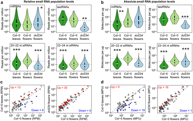 Small RNA spike-ins enable accurate comparisons of small RNA levels. ( a and b ) Violin plots of individual miRNAs, tasiRNAs and siRNA family levels in either relative ( a ) or absolute ( b ) units. P-values were based on two-sample Kolmogorov-Smirnov tests. P