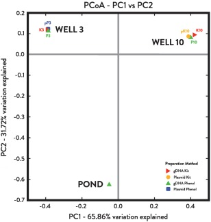 Beta diversity of 16S rRNA gene sequences from McElmo Dome well and drilling fluid pond. The first two axes of the UniFrac Principal Coordinate Analysis (PCoA) explain 97.58% cumulative percent variation. Samples cluster according to origin rather than DNA preparation method.