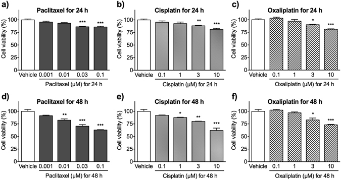 Viability of Schwann cells after exposure to paclitaxel, cisplatin or oxaliplatin. At 2 days after culture in differentiation medium, Schwann cells were treated with vehicle (0.1% DMSO), paclitaxel ( a , d ; 0.001–0.1 μM), cisplatin ( b , e ; 0.1–10 μM) or oxaliplatin ( c , f ; 0.1–10 μM) for 24 h ( a – c ) or 48 h ( d – f ). Cell viability was measured in an MTT assay, and the results were expressed as a percentage relative to vehicle-treated cells. Each column represents the mean ± S.E.M. n = 3–6. * p