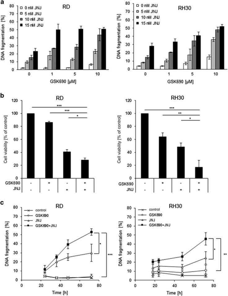 LSD1 and HDAC inhibitors synergize to induce cell death in RMS cells. ( a ) Cells were treated with indicated concentrations of GSK690 and/or JNJ-26481585 for 72 h. Cell death was determined by flow cytometric analysis of DNA fragmentation of PI-stained nuclei. ( b ) Cells were treated with 1 μ M GSK690 and 15 nM JNJ-26481585 (RD) or 10 μ M GSK690 and 5 nM JNJ-26481585 (RH30) for 72 h. Cell viability was assessed by MTT assay. ( c ) Cells were treated with 1 μ M GSK690 (RD cells) or 10 μ M GSK690 (RH30 cells) and/or 15 nM JNJ-26481585 for indicated time points. Cell death was determined by flow cytometric analysis of DNA fragmentation of PI-stained nuclei. In ( a-c ) mean and S.D. of three independent experiments performed in triplicate are shown; * P