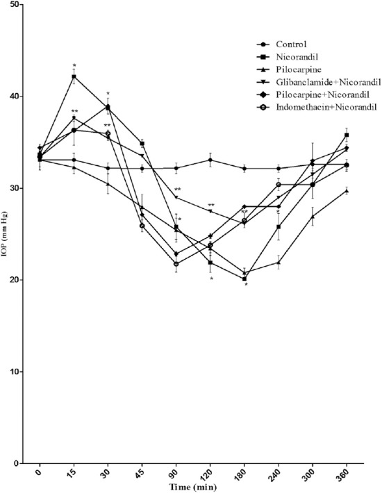 Effect of nicorandil (1%), [glibenclamide (1%) + nicorandil (1%)], [pilocarine (1%) + nicorandil (1%)], [indomethacine (1%) + nicorandil (1%)], and pilocarpine (1%) on IOP in rabbits with α-chymotrypsin-induced ocular hypertension. Each point and bar represents mean ± SEM of six observations. * Significantly different from control ( p