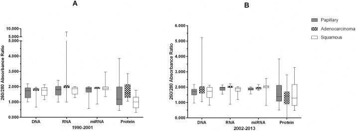 Box and whiskers plots showing the distribution of absorbance ratios (A 260/280 ) for nucleic acids DNA, RNA, miRNA and for protein (A 280 ) from FFPE. Panel A shows derivatives from FFPE stored between 1990–2001 and Panel B derivative from FFPE stored between 2002–2013 stratified by storage duration (11 year intervals) and cancer tumor tissue type (adenocarcinoma, squamous cell, and papillary carcinoma).