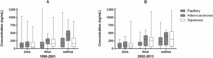 Box and whiskers plots showing the distribution of concentration (nanograms per microliter) for the nucleic acids DNA, RNA, and miRNA co-extracted from FFPE. Panel A shows derivatives from FFPE stored between 1990–2001 and Panel B shows derivative from FFPE stored between 2002–2013.