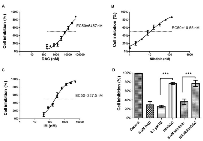 Optical density values of K562 cells following 48 h drug-treatment with (A) DAC (EC 50 , 6457 nM), (B) nilotinib (EC 50 , 10.55 nM) and (C) IM (EC 50 , 227.5 nM) were measured using a Cell Counting Kit-8. (D) K562 cells treated with 5 µM DAC combined with 0.1 µM IM or 5 nM nilotinib exhibited proliferation inhibition that was statistically significant compared with the IM or nilotinib monotherapy treatment groups. ***P