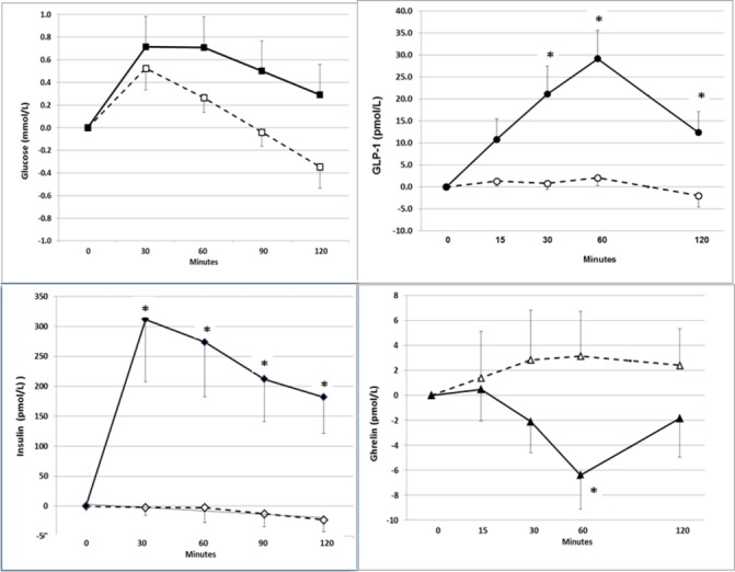 Changes (mean +SEM) in glucose, insulin, glucagon-like peptide (GLP)-1 and ghrelin from the baseline values after administration of placebo (broken lines and open markings) or whey protein (solid lines and filled markings) during acute challenge tests.