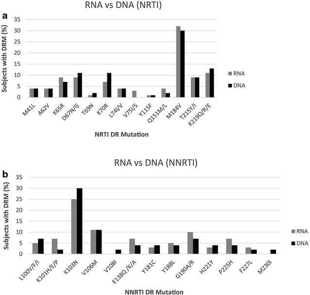 Comparing the DRM in RNA (plasma) and DNA (peripheral blood mononuclear cells). a NRTI. b NNRTI