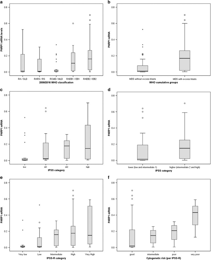 Box plots for the distribution of PARP1 mRNA levels ( a ) in the different types of MDS according to the 2008/2016 WHO classification, ( b ) in the WHO cumulative groups (MDS without excess blasts and MDS with excess blasts), ( c ) in the risk groups according to IPSS, ( d ) in the cumulative risk groups according to IPSS (lower, incorporating low and intermediate-1, and higher, incorporating intermediate-2 and high), ( e ) in the risk groups according to IPSS-R, and ( f ) in the cytogenetic risk groups (per IPSS-R). IPSS, international prognostic scoring system; IPSS-R, revised international prognostic scoring system; MDS, myelodysplastic syndrome; MLD, multilineage dysplasia; RA, refractory anemia; RARS, refractory anemia with ring sideroblasts; RCMD, refractory cytopenia with multilineage dysplasia; RS, ring sideroblasts; SLD, single lineage dysplasia; RAEB, refractory anemia with excess blasts; EB, excess blasts; WHO, world health organization.