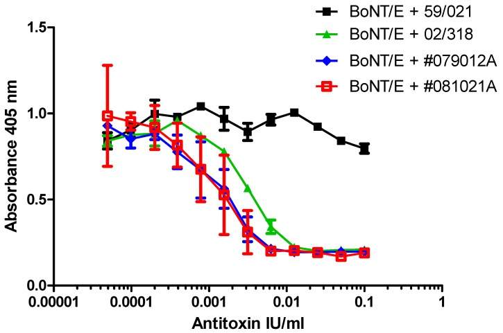 Dose dependent inhibition of BoNT/E cleavage of SNAP-25 from SiMa cells by polyclonal type E antitoxins. SiMa cells were differentiated for 3 days on 96-well tissue culture plates and treated with a mixture of purified BoNT/E toxin (200 LD50/mL or 40 LD50 per well) and reference antitoxin for BoNT/E (NIBSC product code 02/318), or two separate batches of polyclonal trivalent antitoxin (#079012A and #081021A, with assumed potency of > 50 IU/mL for antitoxin type E) diluted in the range between 0.1 IU/mL and 0.05 mIU/mL. Reference antitoxin for BoNT/A (NIBSC product code 59/021) was included as a negative control. After 48 h exposure to the corresponding mixtures, cells were lysed and subjected to capture ELISA for detection of BoNT/E cleaved SNAP-25. Results are from a single experiment where each data set is the mean of two individually treated wells ±SDs. SiMa cells were also treated with the antitoxins in the absence of BoNT/E and no signal was observed in the capture ELISA ( Supplementary Materials Figure S1 ).