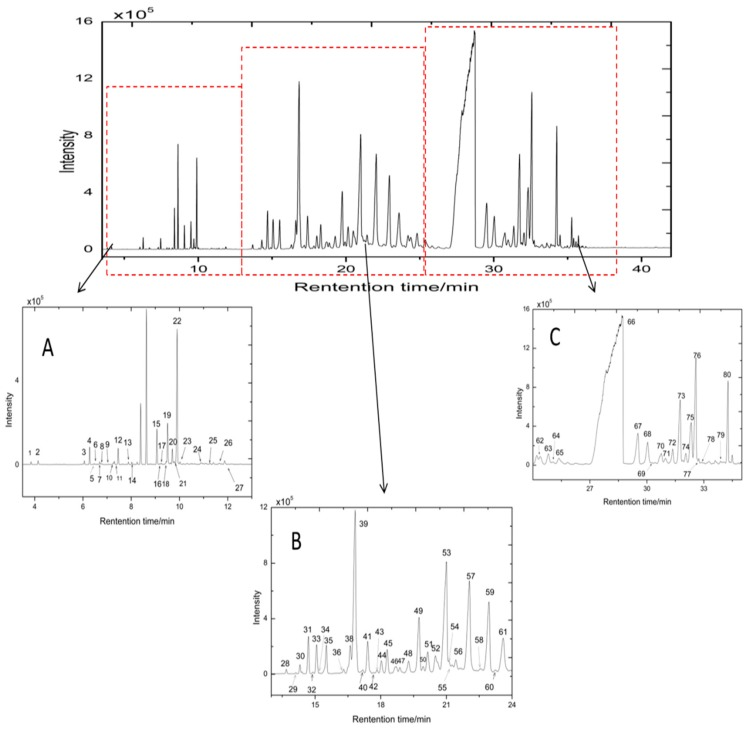 Representative gas chromatography–mass spectrometry (GC-MS) fingerprint of acorus tatarinowii rhizoma (ATR): ( A ) total ion chromatogram (TIC) of ATR at 3–13 min; ( B )TIC of ATR at 13–24 min; ( C ) TIC of ATR at 24–35 min. Eighty volatile components were detected by GC-MS.