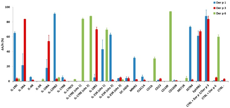 Confirmation of predicted cleavage site proteolysis by HDM proteases. Cleavage efficiencies of the predicted sites present at the 21 potential targets (ΔA/A) by Der p 1, Der p 3 and Der p 6 are represented in blue, red and green, respectively. Individual purified phages were either untreated (A) or treated (∆A) with Der p 1, Der p 3 or Der p 6 for 30 min at 37 °C before ELISA on Ni-NTA HisSorb plates. Data presented as mean of two independent experiments performed in duplicate ± standard error of the mean. Significance was calculated compared to negative control using a Mann-Whitney test ( p value 0.05).